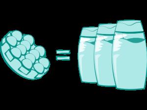 Eén shampoo bar is gelijk aan drie flessen tekening